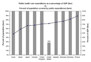 Graph comparing different nations healthcare costs and efficiency